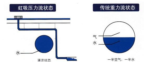 虹吸雨水排水系统管道均按有压状态设计